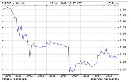 eur-chf---2009-2019.png
